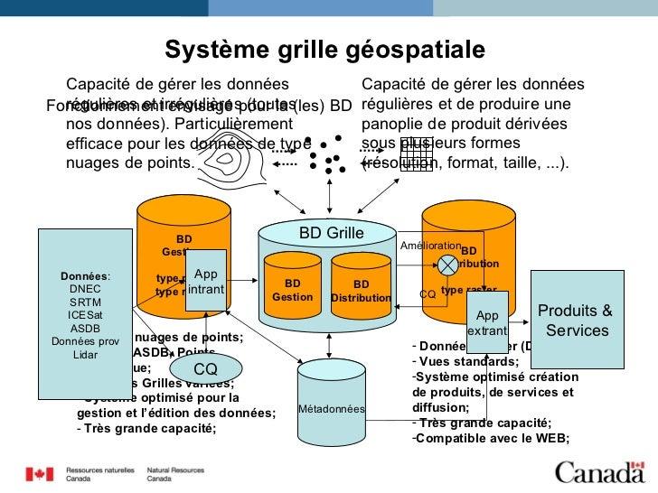 BD Gestion  type point  type raster BD Distribution type raster Capacité de gérer les données régulières et irrégulières (...