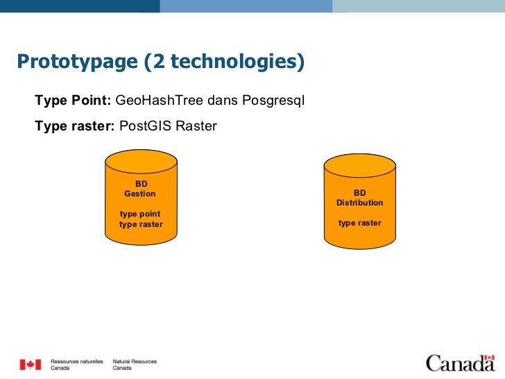 Prototypage (2 technologies) Type Point:  GeoHashTree dans Posgresql Type raster:  PostGIS Raster BD Gestion  type point  ...