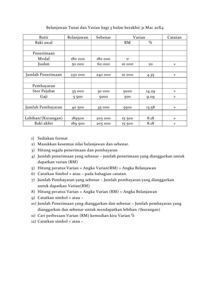 Belanjawan Tunai dan Varian bagi 3 bulan berakhir 31 Mac 20X4      Butir          Belanjawan    Sebenar               Vari...