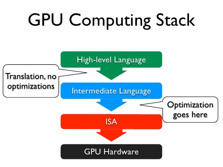 GPU Computing Stack       GPU world is bipolar         NVIDIA                    ATIHLL   CUDA C, OpenCL             OpenC...
