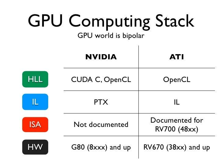 Breaking passwords             the CPU wayGenerate                H(p)        Verify hashpassword   Computing H(p) takes t...
