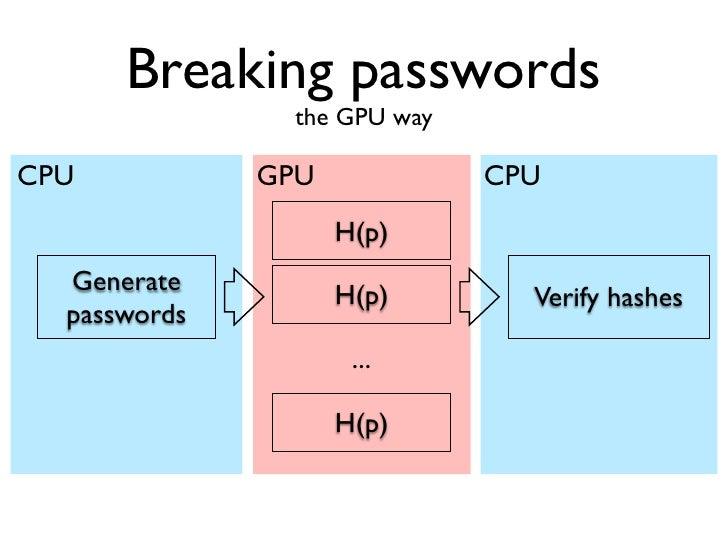 Breaking passwords                       the GPU wayCPU                GPU                 CPU  Generate               H(p...