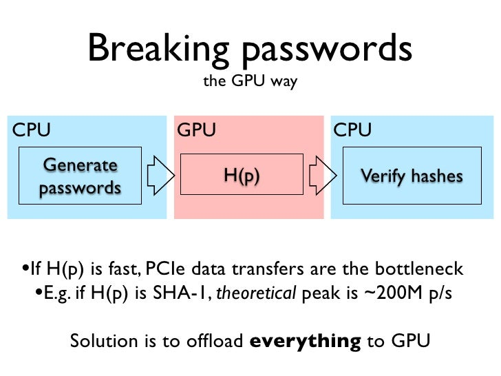 Breaking passwords                       the GPU wayGPU                GPU                 GPU  Generate               H(p...