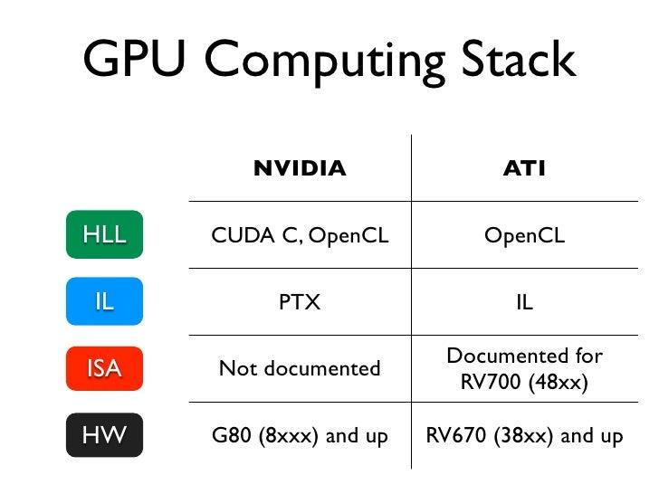 Choosing language                  CUDA C vs. PTX• C code translates into PTX without  optimizations• Optimization is done...