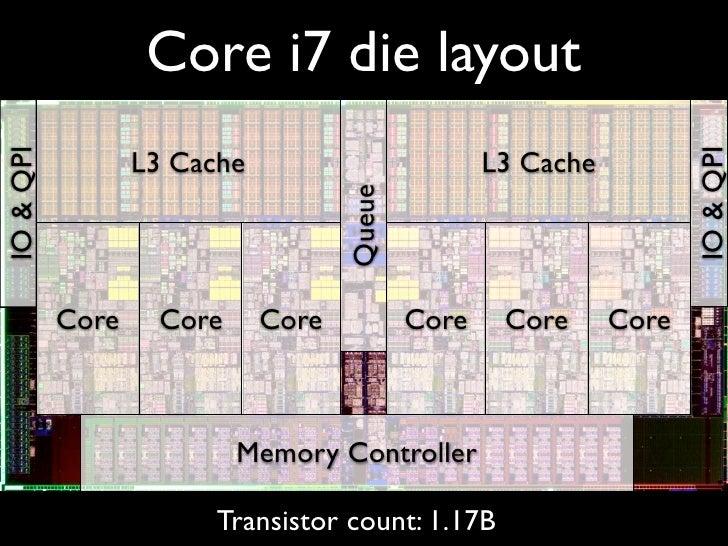 Core i7 die layout                  L3 Cache                         L3 CacheIO & QPI                                     ...