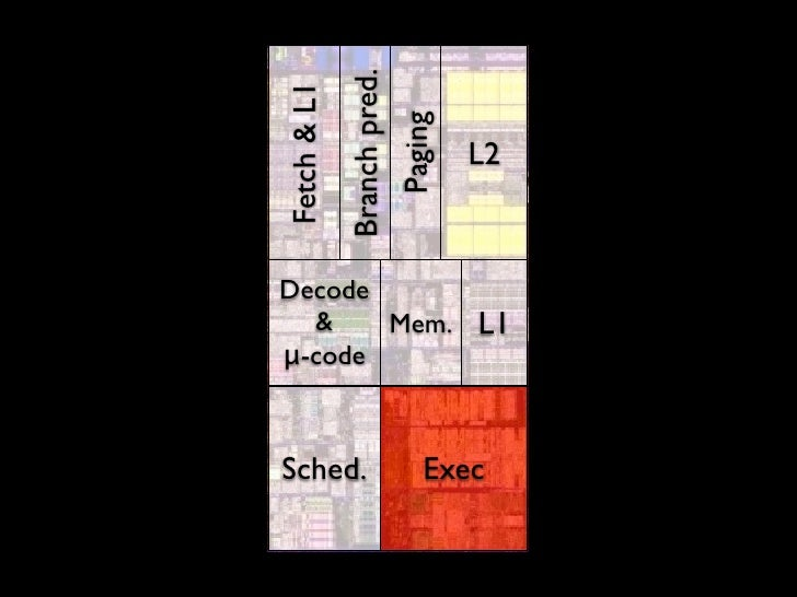 Core i7 die layout  Transistor count: 1.17B