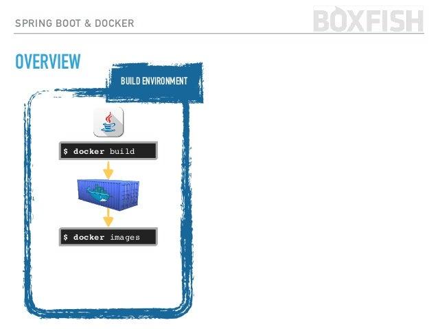 SPRING BOOT & DOCKER OVERVIEW $ docker build $ docker push $ docker images IMAGE REPOSITORY BUILD ENVIRONMENT