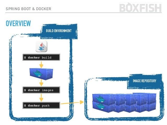 SPRING BOOT & DOCKER OVERVIEW $ docker build $ docker push $ docker images RUNNING ENVIRONMENT IMAGE REPOSITORY BUILD ENVI...