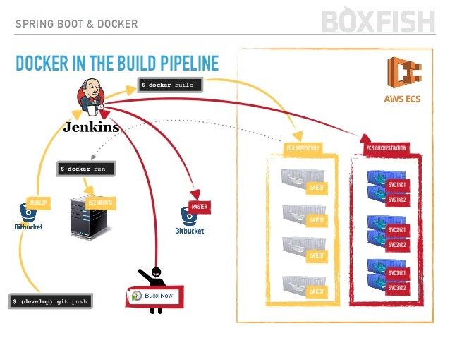 SPRING BOOT & DOCKER DOCKER IN THE BUILD PIPELINE $ (develop) git push ECR REPOSITORY EC2 UBUNTU $ docker build $ docker r...