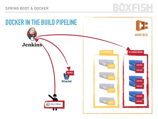 AN ENGINEERING PERSPECTIVE TO DOCKER // TODO: WHAT IS DOCKER? BUILD DOCKER IMAGE RUN DOCKER CONTAINER MAKING IT WORK FOR Y...
