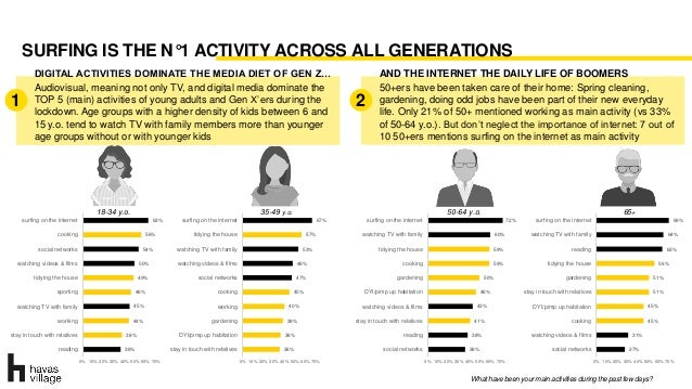 SURFING IS THE N°1 ACTIVITY ACROSS ALL GENERATIONS What have been your main activities during the past few days? 36% 38% 4...