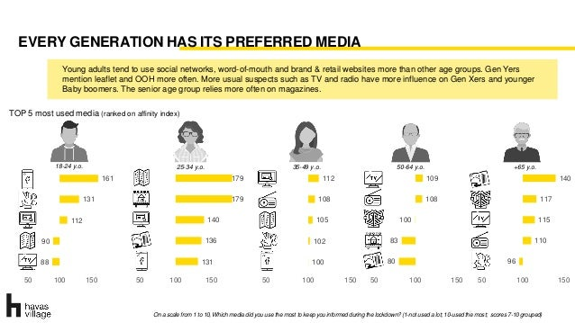 88 90 112 131 161 50 100 150 EVERY GENERATION HAS ITS PREFERRED MEDIA On a scale from 1 to 10, Which media did you use the...