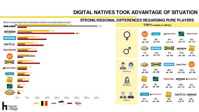 DIGITAL NATIVES TOOK ADVANTAGE OF SITUATION 1% 2% 4% 5% 5% 6% 6% 7% 8% 9% 16% 25% 29% 40% 0% 5% 10% 15% 20% 25% 30% 35% 40...