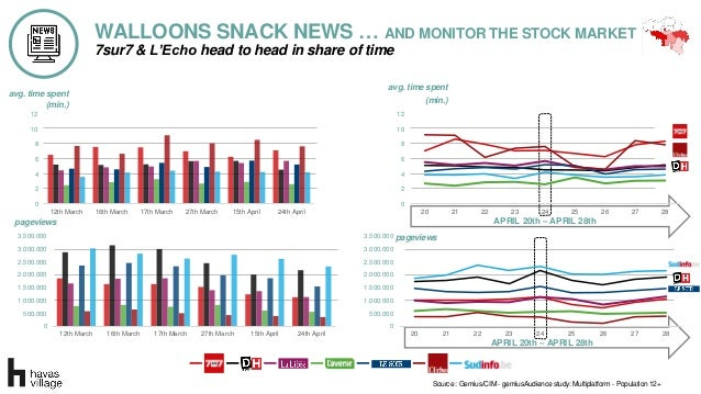 WALLOONS SNACK NEWS … AND MONITOR THE STOCK MARKET Source : Gemius/CIM - gemiusAudience study: Multiplatform - Population ...