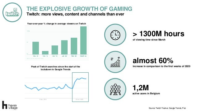 Source: Twitch Tracker, Google Trends, Pub Twitch: more views, content and channels than ever THE EXPLOSIVE GROWTH OF GAMI...