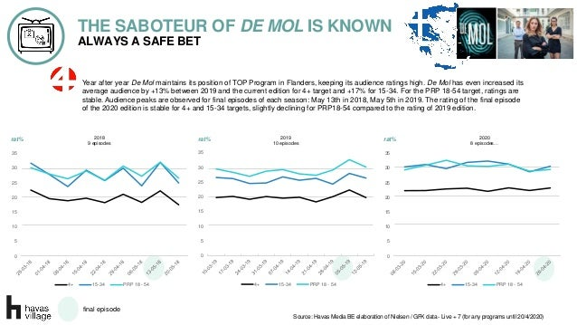 ALWAYS A SAFE BET THE SABOTEUR OF DE MOL IS KNOWN Year after year De Mol maintains its position of TOP Program in Flanders...
