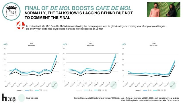 NORMALLY, THE TALKSHOW IS LAGGING BEHIND BUT NOT TO COMMENT THE FINAL FINAL OF DE MOL BOOSTS CAFE DE MOL In contrast with ...