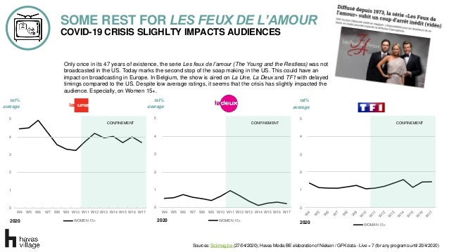 COVID-19 CRISIS SLIGHLTY IMPACTS AUDIENCES SOME REST FOR LES FEUX DE L'AMOUR Only once in its 47 years of existence, the s...