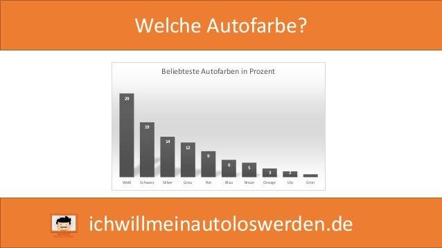 Welche Autofarbe?  29  19  Beliebteste Autofarben in Prozent  14  12  9  6  5  3 2 1  Weiß Schwarz Silber Grau Rot Blau Br...