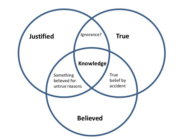 The Knowledge Of Knowledge And Knowledge Essay