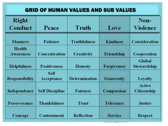 attitudes and human values What is the relationship between ethics, values ethics is that branch of philosophy dealing with values relating to human values and morals then your attitude.