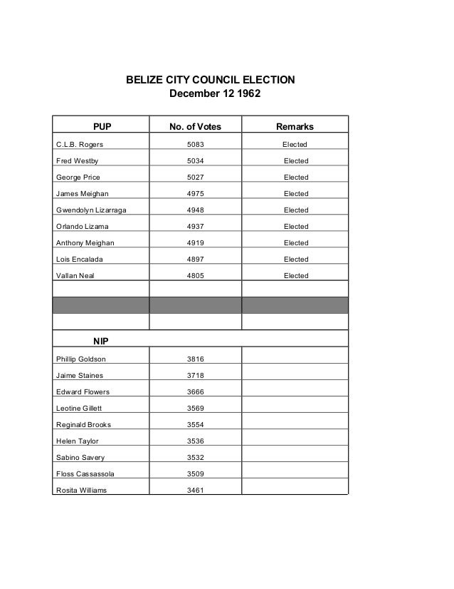 BELIZE CITY COUNCIL ELECTION December 12 1962 PUP No. of Votes Remarks C.L.B. Rogers 5083 Elected Fred Westby 5034 Elected...
