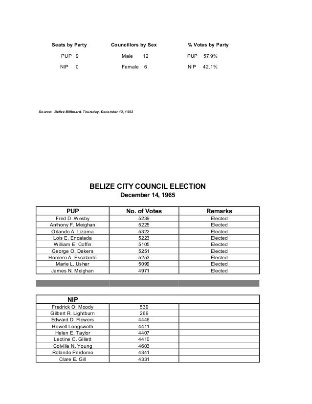 Belize City Council Election Results 1962 to 2003, By I.Myrtle Palacio Slide 2