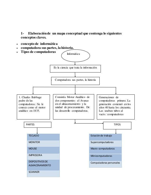 Tarea 1 introducci n a la informatica for Concepto de oficina y su importancia