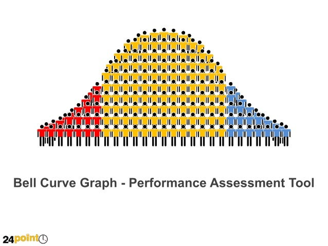 bell curve graph powerpoint, Powerpoint templates