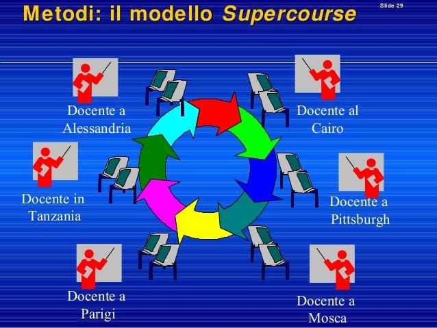 Metodi: il modello Supercourse  Docente a Alessandria  Docente in Tanzania  Docente a Parigi  Slide 29  Docente al Cairo  ...