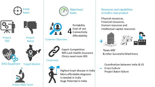 """bella healthcare india Should bella healthcare india take on project tko and develop an ekg specifically for the local market why or why not tko, """"technical knockout"""", is."""