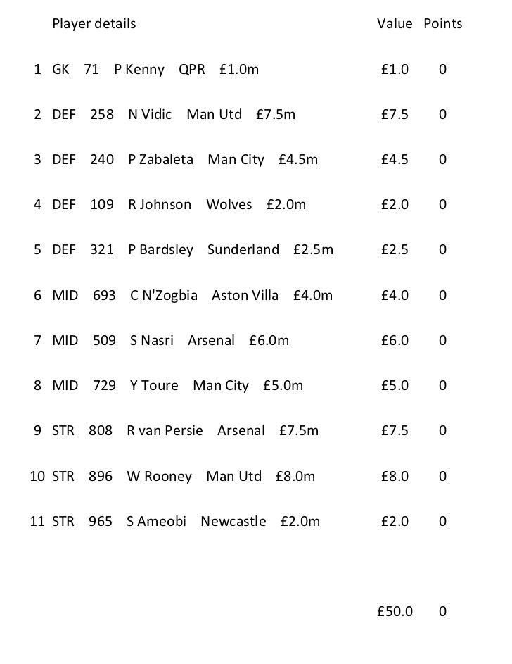 Player details                         Value Points1 GK 71 P Kenny QPR £1.0m                £1.0    02 DEF 258 N Vidic Man...