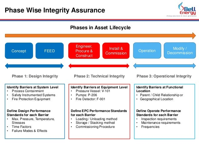 process safety and operation integrity Asset integrity - process safety management  process safety management: outline for hse management system update  believe they can be affected by company operations and engaging them in.