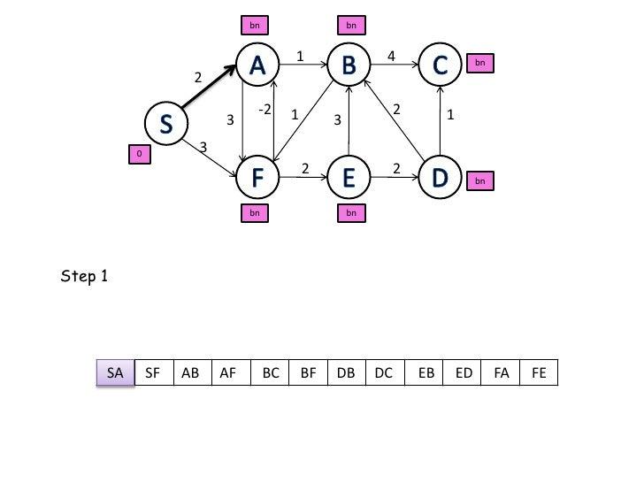 bn<br />bn<br />A<br />B<br />C<br />4<br />1<br />bn<br />2<br />-2<br />2<br />S<br />1<br />1<br />3<br />3<br />3<br /...