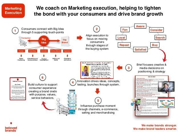Brand Plan Workshop