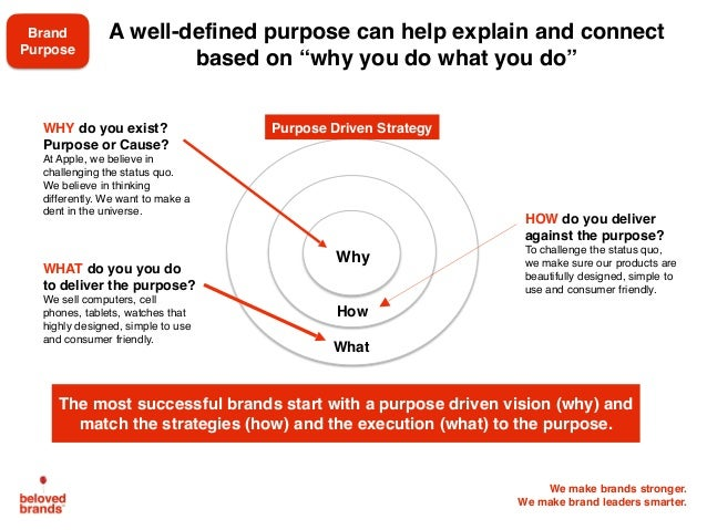 We make brands stronger. We make brand leaders smarter. What How Why A well-defined purpose can help explain and connect b...