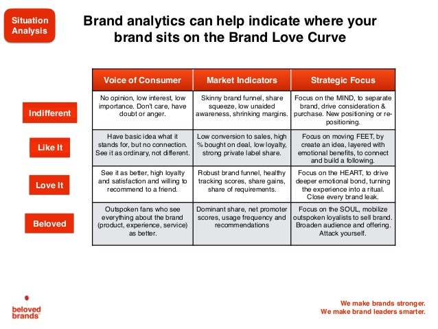 We make brands stronger. We make brand leaders smarter. Brand analytics can help indicate where your brand sits on the Bra...