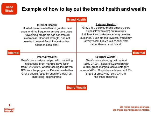 We make brands stronger. We make brand leaders smarter. Example of how to lay out the brand health and wealth Internal Hea...