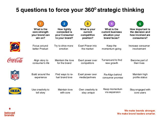 We make brands stronger. We make brand leaders smarter. 5 questions to force your 360 strategic thinking How important is ...