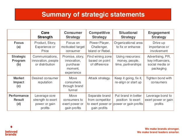 We make brands stronger. We make brand leaders smarter. Summary of strategic statements Core Strength Consumer Strategy Co...
