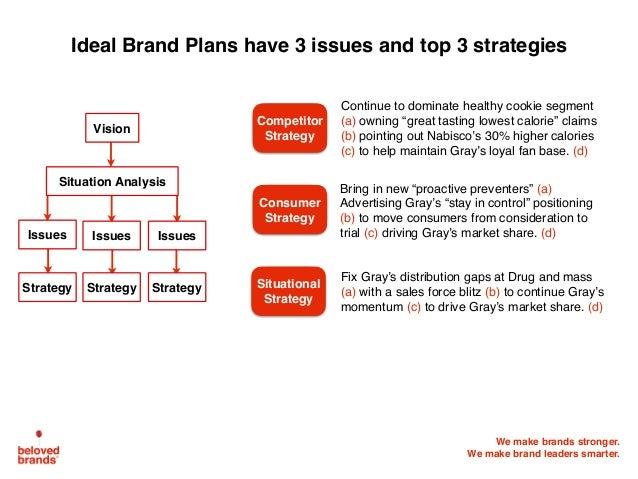 We make brands stronger. We make brand leaders smarter. Ideal Brand Plans have 3 issues and top 3 strategies Vision Strate...