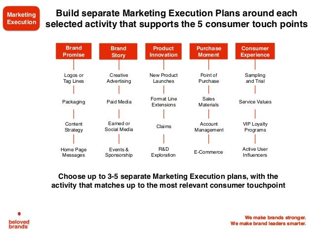 We make brands stronger. We make brand leaders smarter. Build separate Marketing Execution Plans around each selected acti...