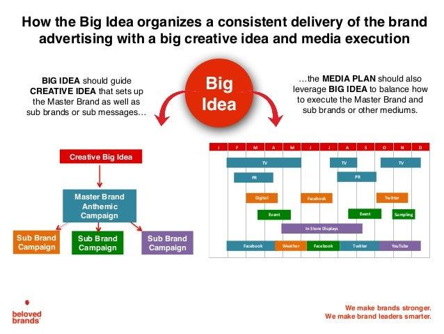 We make brands stronger. We make brand leaders smarter. BIG IDEA should guide CREATIVE IDEA that sets up the Master Brand ...