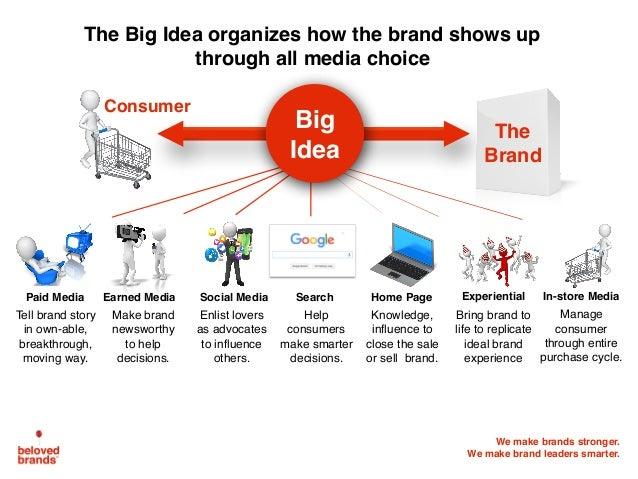 We make brands stronger. We make brand leaders smarter. Consumer Social Media Home PageEarned Media SearchPaid Media In-st...