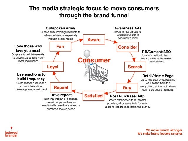 We make brands stronger. We make brand leaders smarter. Consider Aware Fan Loyal Repeat Satisfied Buy Search Awareness Ads ...