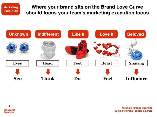 We make brands stronger. We make brand leaders smarter. Head Feet Heart SharingEyes Think Do InfluenceSee Feel BelovedIndi...