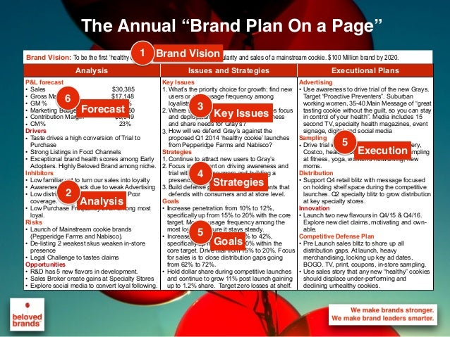 """The Annual """"Brand Plan On a Page"""" Analysis Issues and Strategies Executional Plans P&L forecast • Sales $30,385 • Gross Ma..."""