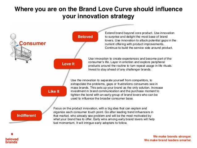 We make brands stronger. We make brand leaders smarter. Indifferent Love It Like It Beloved Where you are on the Brand Lov...