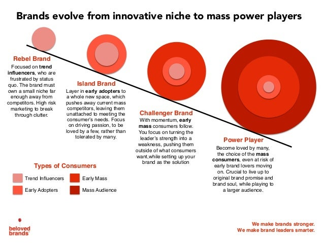 We make brands stronger. We make brand leaders smarter. Brands evolve from innovative niche to mass power players Rebel Br...