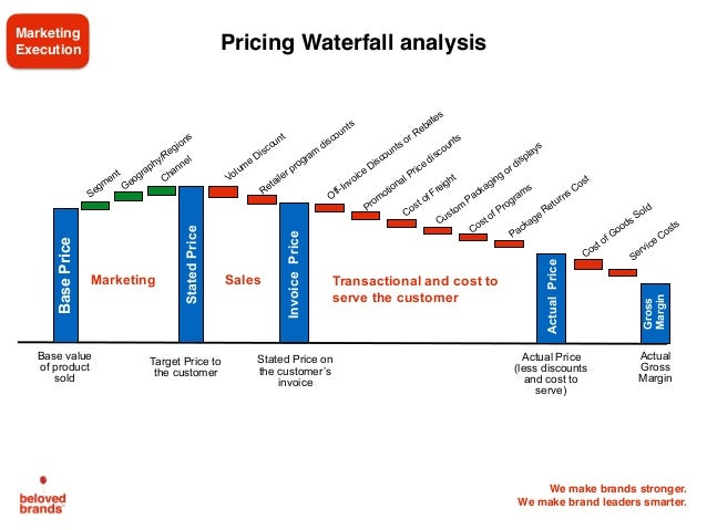 We make brands stronger. We make brand leaders smarter. Pricing Waterfall analysis StatedPrice InvoicePrice ActualPrice Gr...